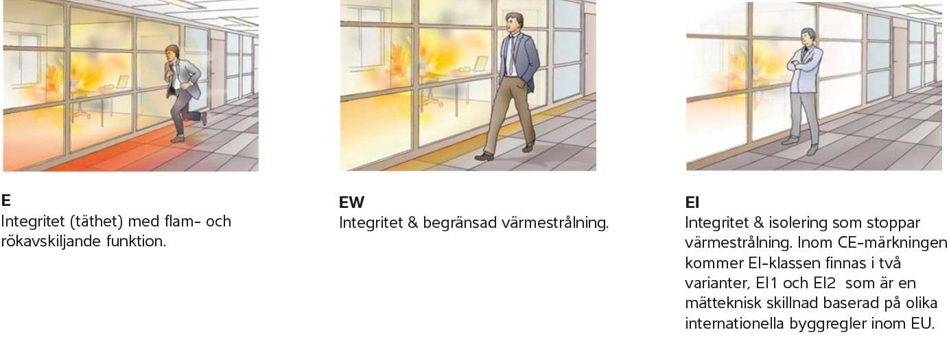 Beskrivning av e-klasser för fönster